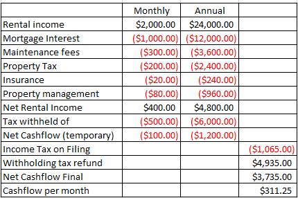 Investment property tax return example manjana duit melalui forexworld
